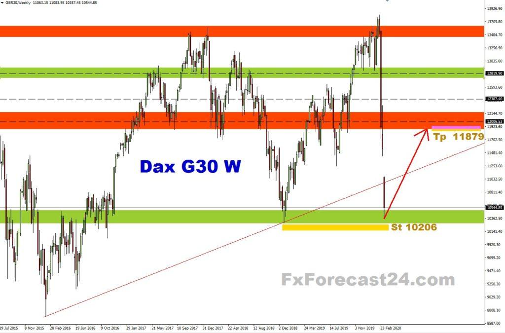 Dax 30 News